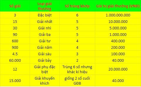 Cơ cấu giải thưởng xổ số Quảng Ninh