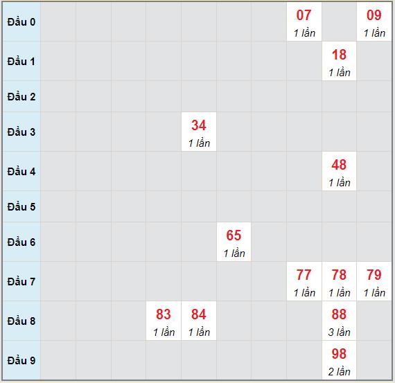 Bảng bạch thủ hay về của xổ số Gia Lai