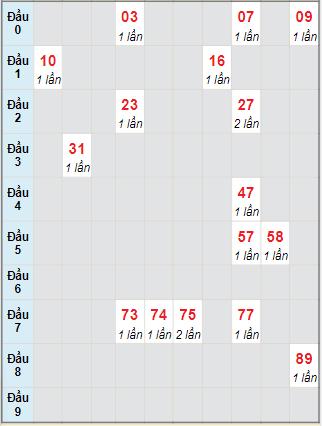 Bảng bạch thủ hay về của xổ số Bạc Liêu