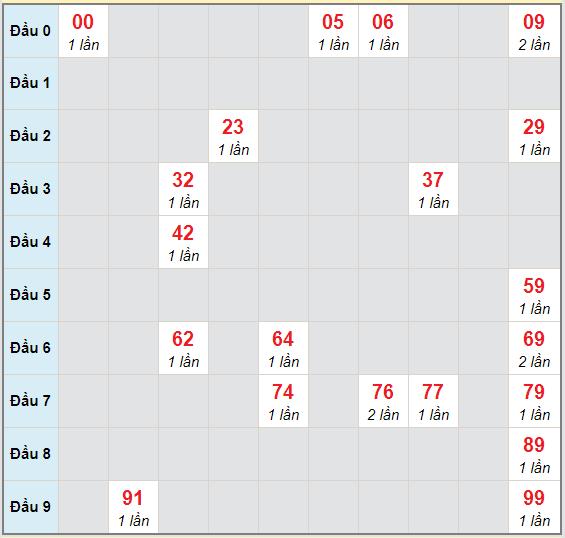 Bảng bạch thủ hay về của xổ số Bến Tre