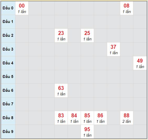 Bảng bạch thủ hay về của xổ số Đồng Nai