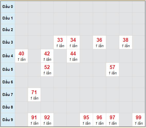 Bảng bạch thủ hay về của xổ số Bình Định