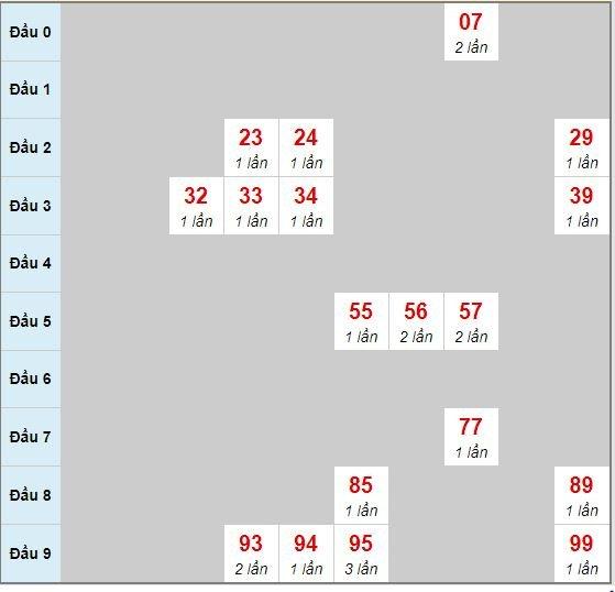 Bảng bạch thủ hay về của xổ số Đà Nẵng