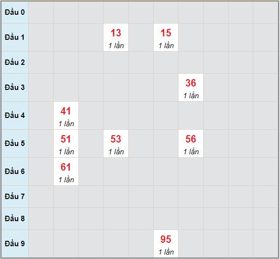 Bảng bạch thủ hay về của xổ số Long An