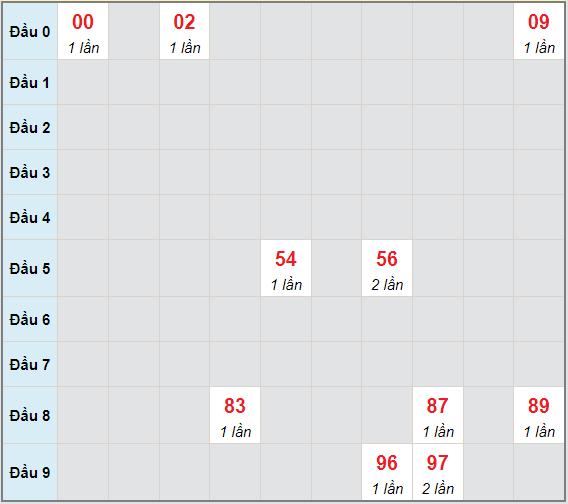 Bảng bạch thủ hay về của xổ số Trà Vinh