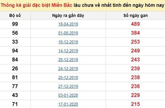 Bảngbạch thủMB lâu về nhất tính đến 16/9/2020