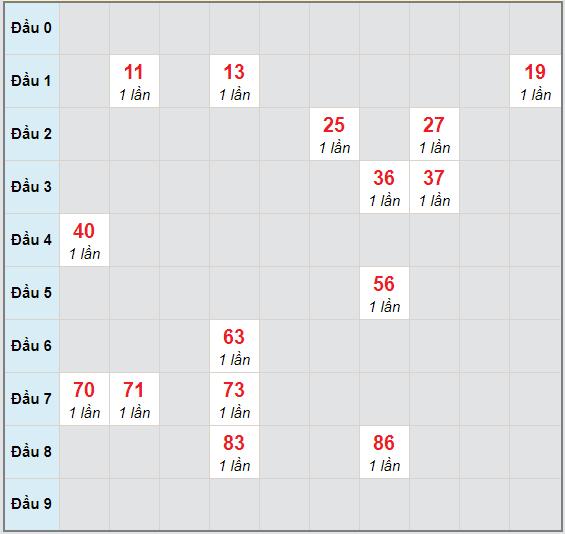 Bạch thủ rơi 3 ngày lô XSDNG 25/11/2020