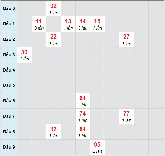 Bạch thủ rơi 3 ngày lô XSKH 25/11/2020