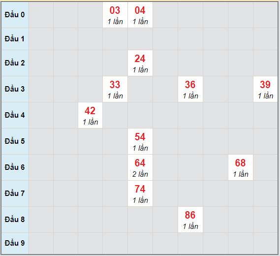Bạch thủ rơi 3 ngày lô XSBTH 8/4/2021
