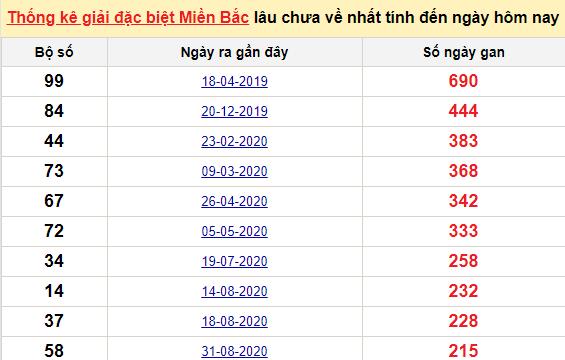 Bảng bạch thủmiền Bắc lâu về nhất tính đến 8/4/2021