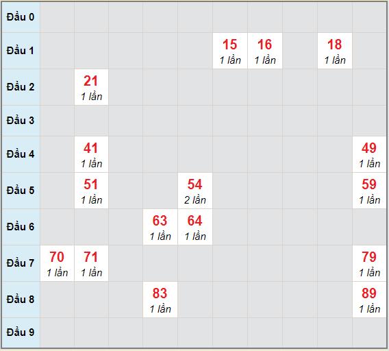 Bạch thủ rơi 3 ngày lô XSCM 19/4/2021