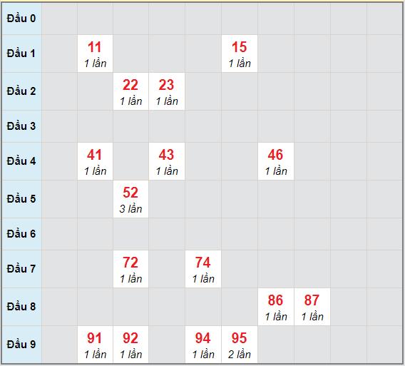 Bạch thủ rơi 3 ngày lô XSDT 19/4/2021