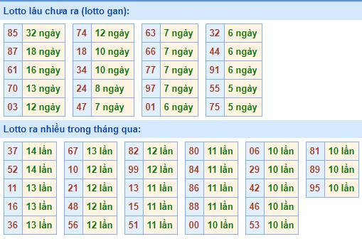 Bảng tần suất lô tôMB ngày2/5/2021