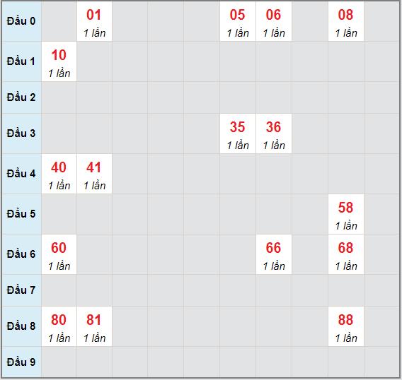 Bạch thủ rơi 3 ngày lô XSTP 8/5/2021