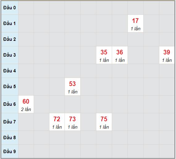 Bạch thủ rơi 3 ngày lô XSLA 8/5/2021