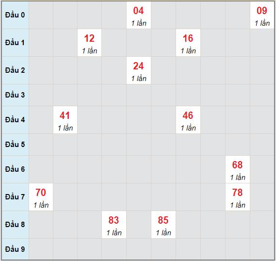 Bạch thủ rơi 3 ngày lô XSDN 5/5/2021