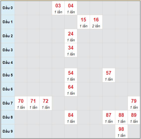 Bạch thủ rơi 3 ngày lô XSST 5/5/2021