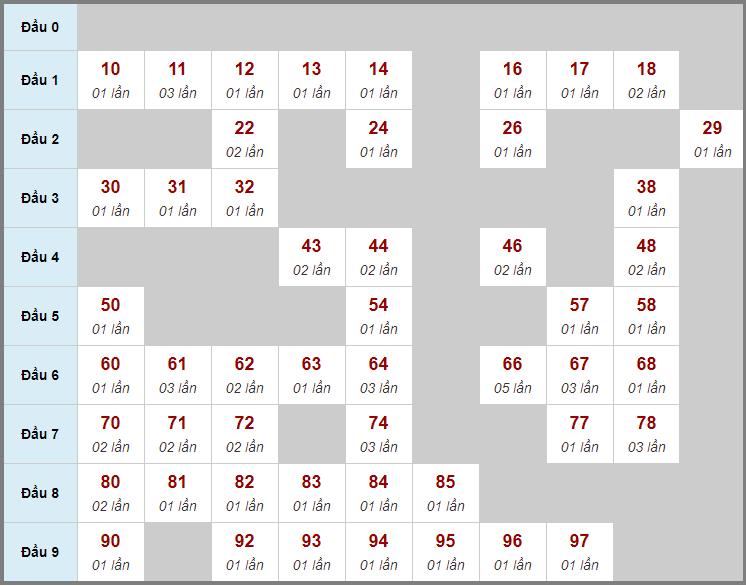 Cầu động chạy liên tục trong 3 ngày đến 4/5