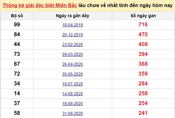 Bảngbạch thủ MB lâu chưa về đến ngày 4/5/2021