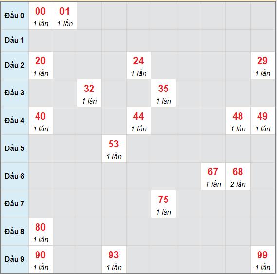 Bạch thủ rơi 3 ngày lô XSDNG 5/5/2021