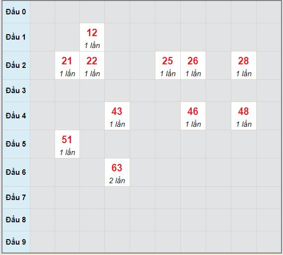 Bạch thủ rơi 3 ngày lô XS Kon Tum9/5/2021