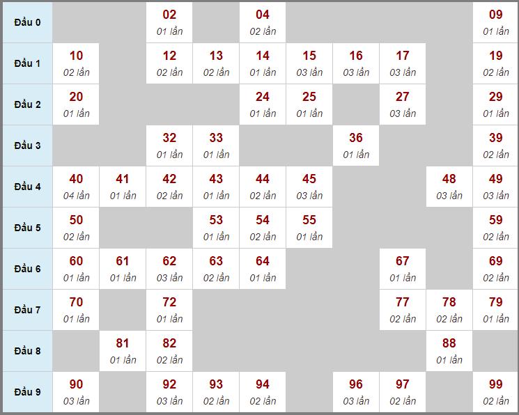 Cầu động chạy liên tục trong 3 ngày trở lênđến 10/6