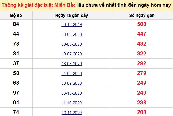 Bảngkê bạch thủtô miền Bắc lâu về nhất tính đến 11/6/2021