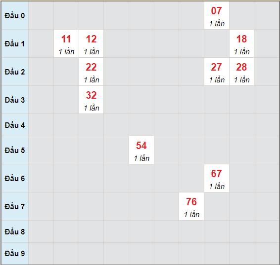 Bạch thủ rơi 3 ngày lô XSGL 11/6/2021