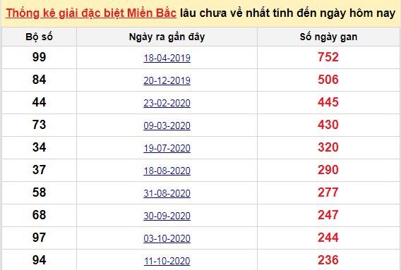 Bảngbạch thủMB lâu về nhất tính đến 9/6/2021