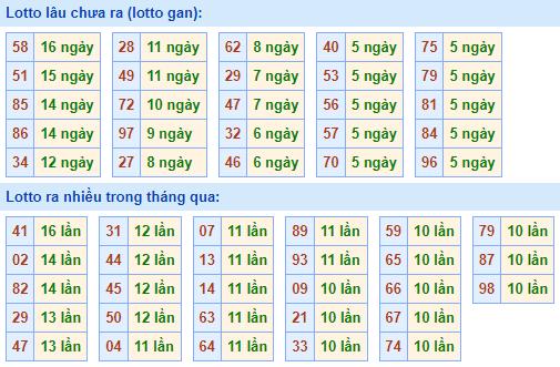 Bảngtần suất lô tô MBhôm nay ngày 9/6/2021