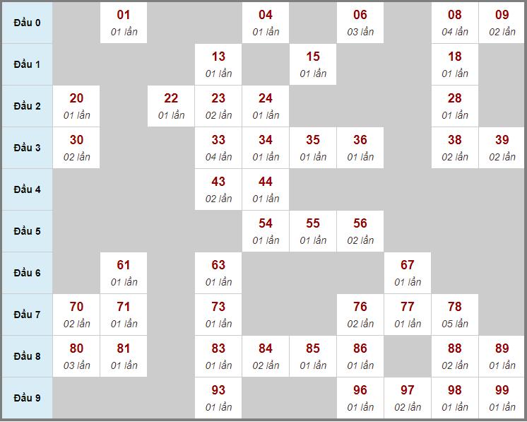 Cầu động chạy liên tục trong 3 ngày trở lênđến 22/7