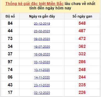 Bảng bạch thủmiền Bắc lâu về nhất tính đến 22/7/2021