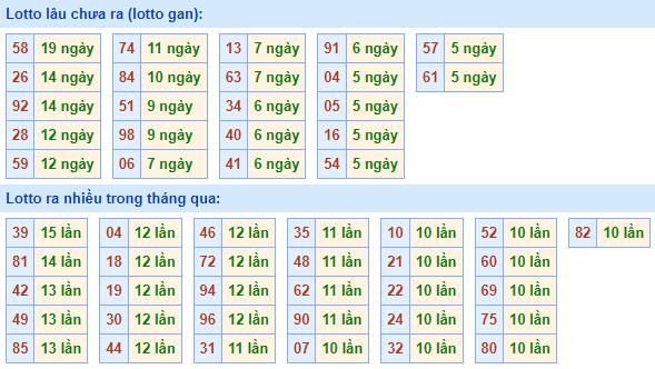 Bảngtần suất lô tô MBhôm nay ngày 21/7/2021