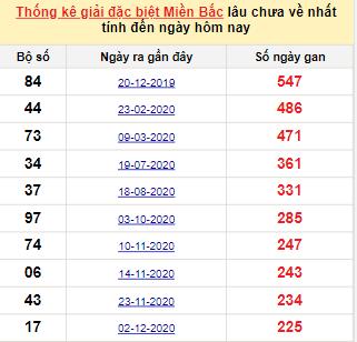 Bảngbạch thủ MB lâu chưa về đến ngày 20/7/2021