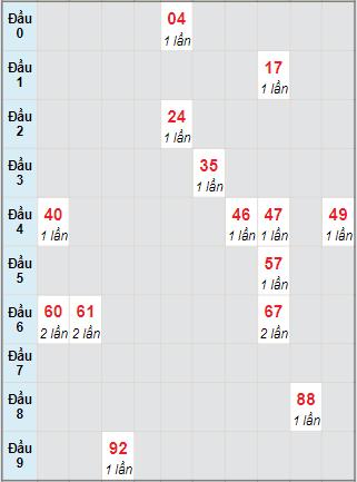 Bạch thủ rơi 3 ngày lô XSBDI 22/7/2021