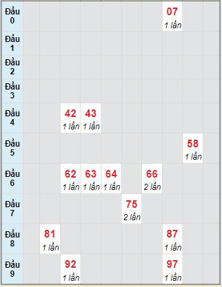 Bạch thủ rơi 3 ngày lô XSBTH 22/7/2021