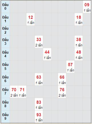 Bạch thủ rơi 3 ngày lô XSTN 22/7/2021