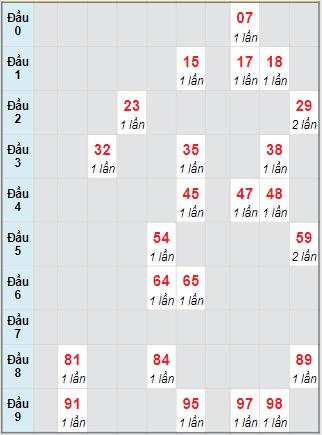 Bạch thủ rơi 3 ngày lô XSST 4/8/2021