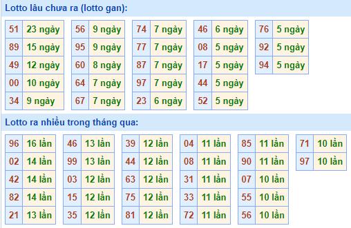 Bảngtần suất lô tô MBhôm nay ngày 4/8/2021