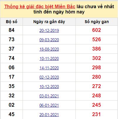 Bảngbạch thủ miền bắc lâu không về đến ngày 13/9/2021