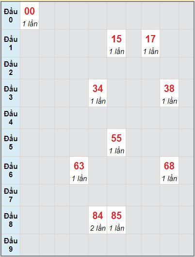 Bạch thủ rơi 3 ngày lô XSNT 17/9/2021