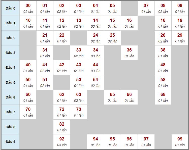 Cầu động chạy liên tục trong 3 ngày đến 15/9