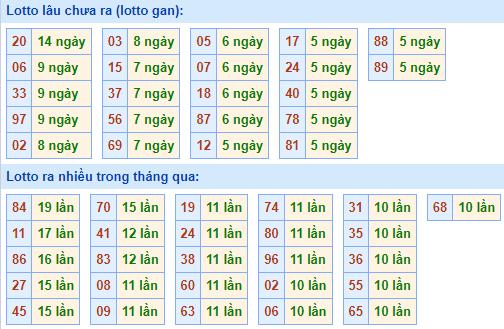Bảngtần suất lô tô MBhôm nay ngày 15/9/2021