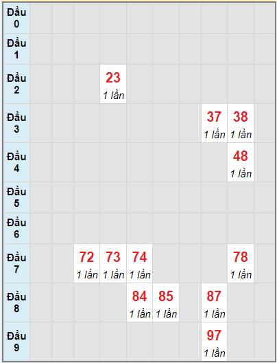 Bạch thủ rơi 3 ngày lô XSKH 15/9/2021