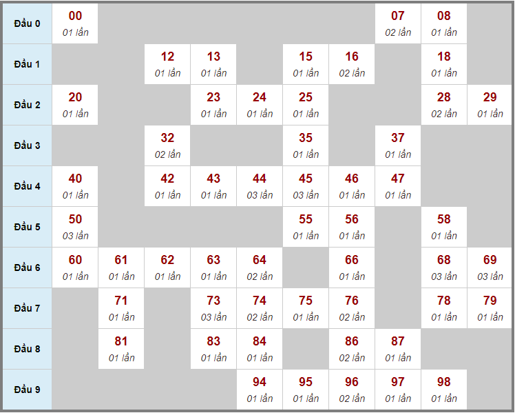 Cầu động chạy liên tục trong 3 ngày đến 13/10