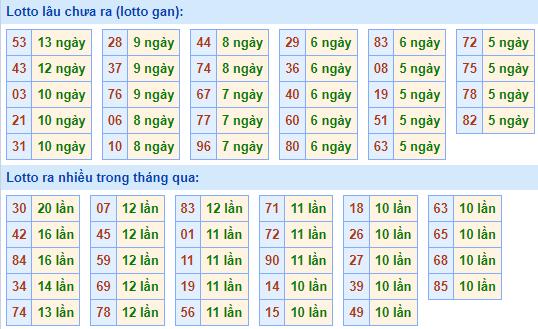 Bảngtần suất lô tô MBhôm nay ngày 13/10/2021