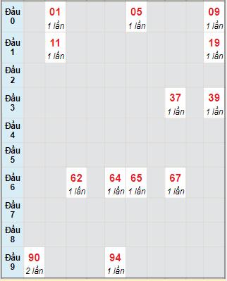 Bạch thủ rơi 3 ngày lô XSBDI 14/10/2021