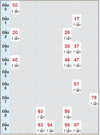 Bạch thủ rơi 3 ngày lô XSQT 14/10/2021