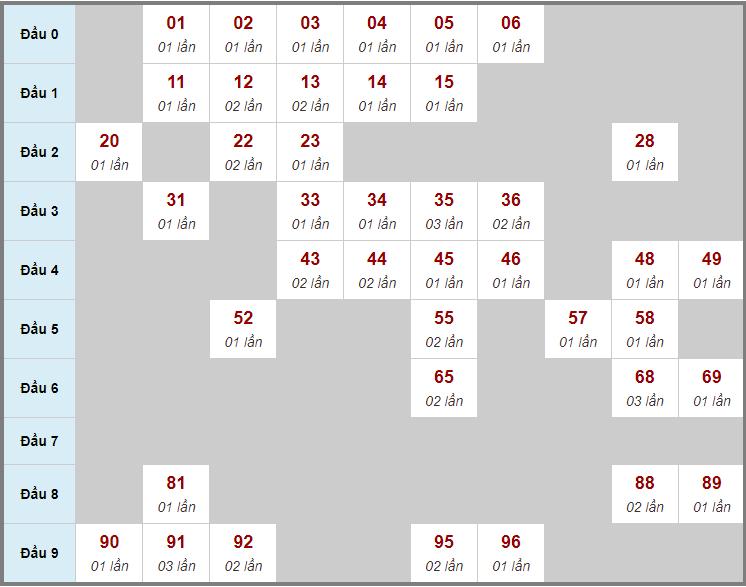 Cầu động chạy liên tục trong 3 ngày trở lênđến 14/10